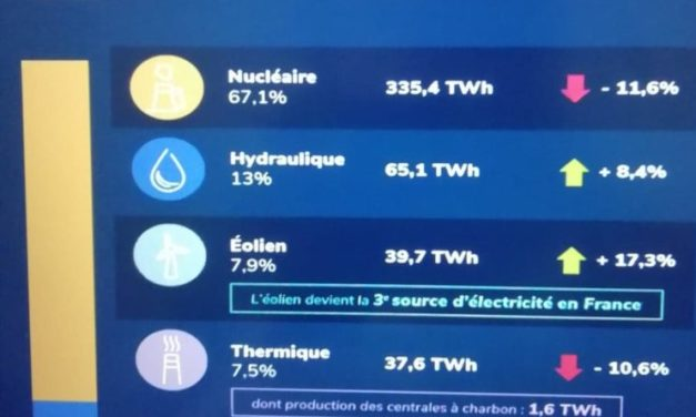 L'enjeu des renouvelables dans le mix électrique français et européen d'ici 2030, quid de 2050 ?