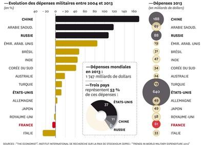 Evolution des dépenses militaires par pays entre 2004 et 2013